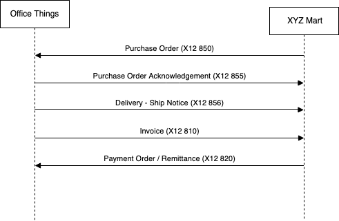 Anypoint Partner Manager V2 4