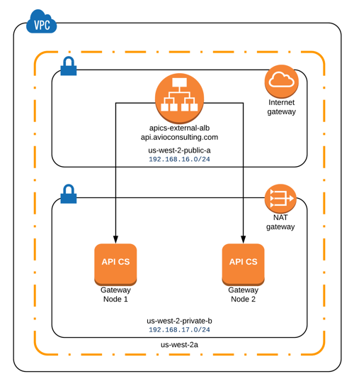 AWS Network Diagram