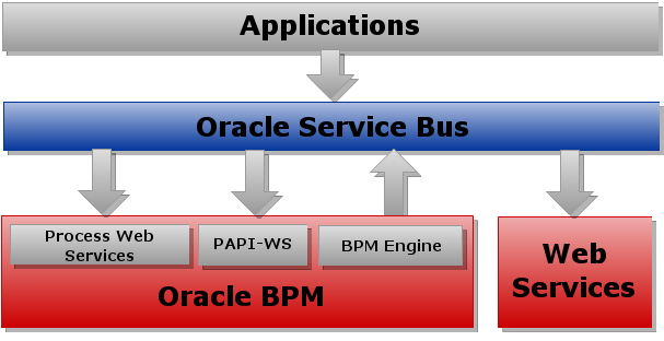 applications - oracle service bus
