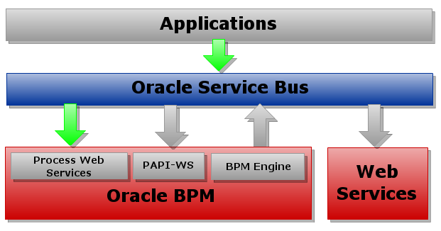 application - oracle service bus