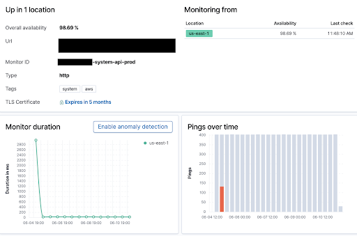 Using Elastic Uptime Monitoring to Monitor Mule 3
