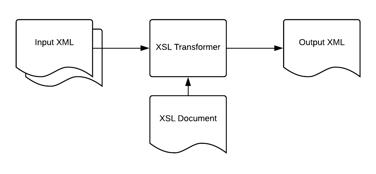 XSL Transformer