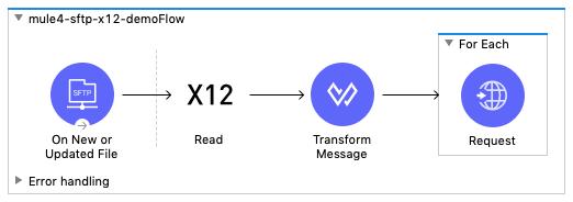 X12 Receiving flow