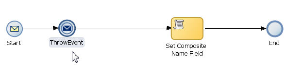 Synchronous process model