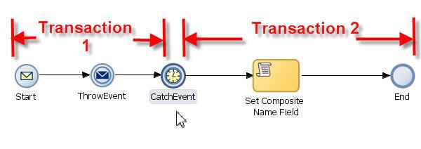 Process transactionality
