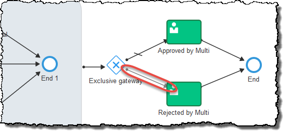 Exclusive Gateway's Conditional Sequence Flow Logic