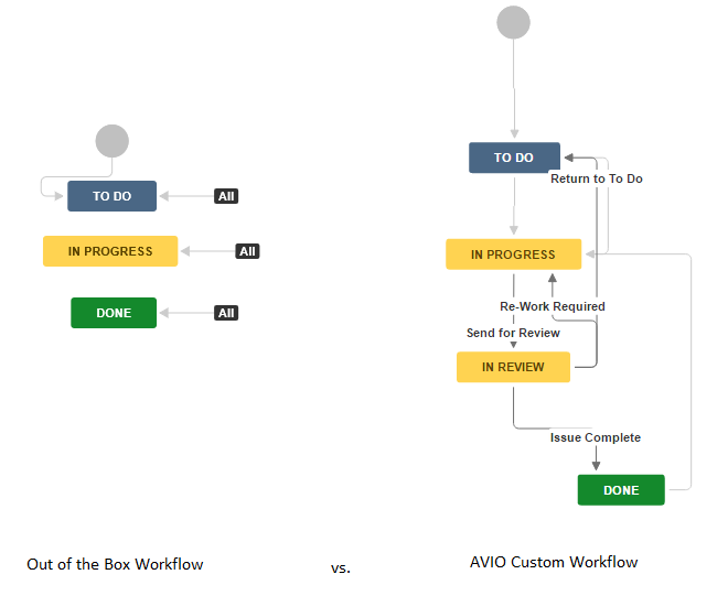 OOB Software Simplified Workflow vs. AVIO Custom Workflow