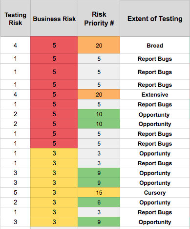 Risk Priority Spreadsheet 2
