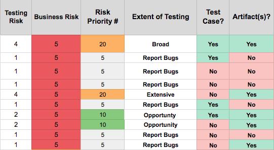 Risk Priority Spreadsheet