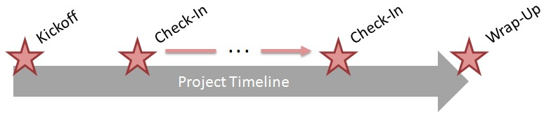 Project Review Board Timeline