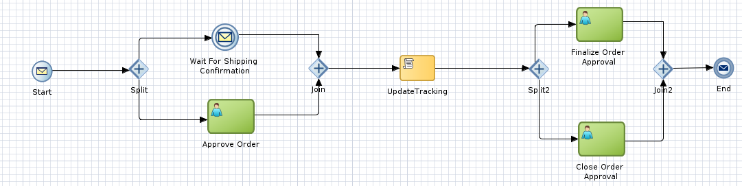 example process WFTASK